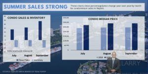 Naples Condo Sales graphic 2020