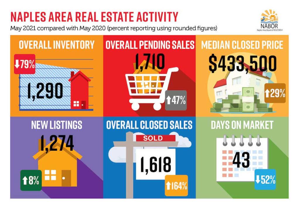 Naples real estate market