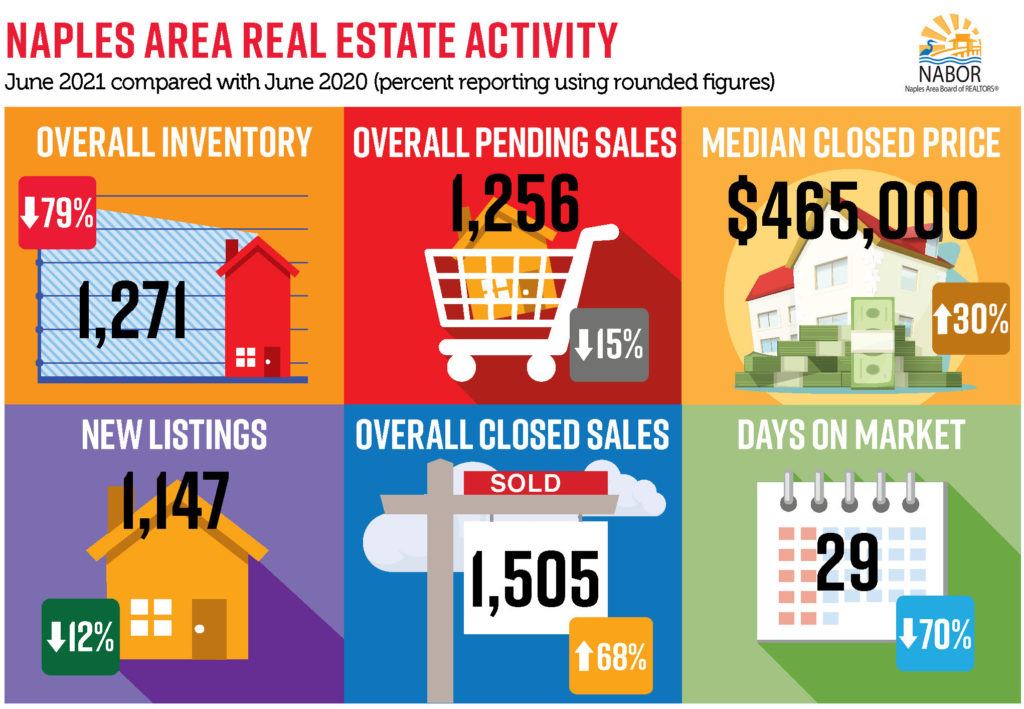 June 2021 Market Stats