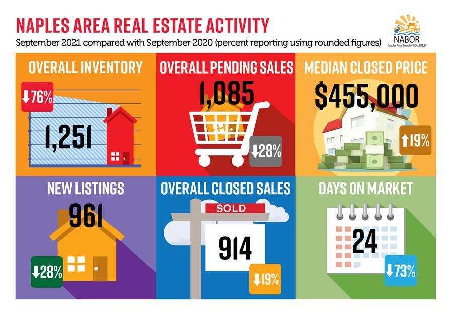 Naples September 2021 real estate market report